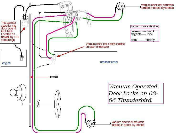 1964-1966 Thunderbird vacuum door lock diagram - 2